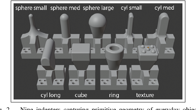 Figure 4 for Interpreting and Predicting Tactile Signals via a Physics-Based and Data-Driven Framework