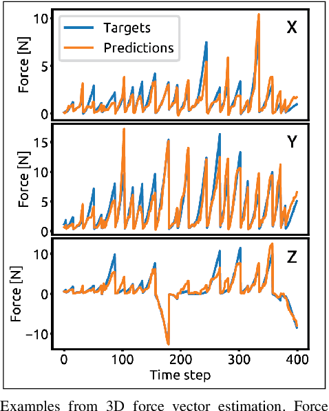Figure 2 for Interpreting and Predicting Tactile Signals via a Physics-Based and Data-Driven Framework