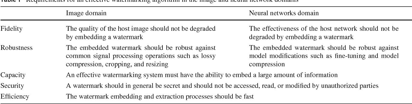 Figure 1 for Digital Watermarking for Deep Neural Networks