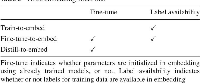 Figure 3 for Digital Watermarking for Deep Neural Networks