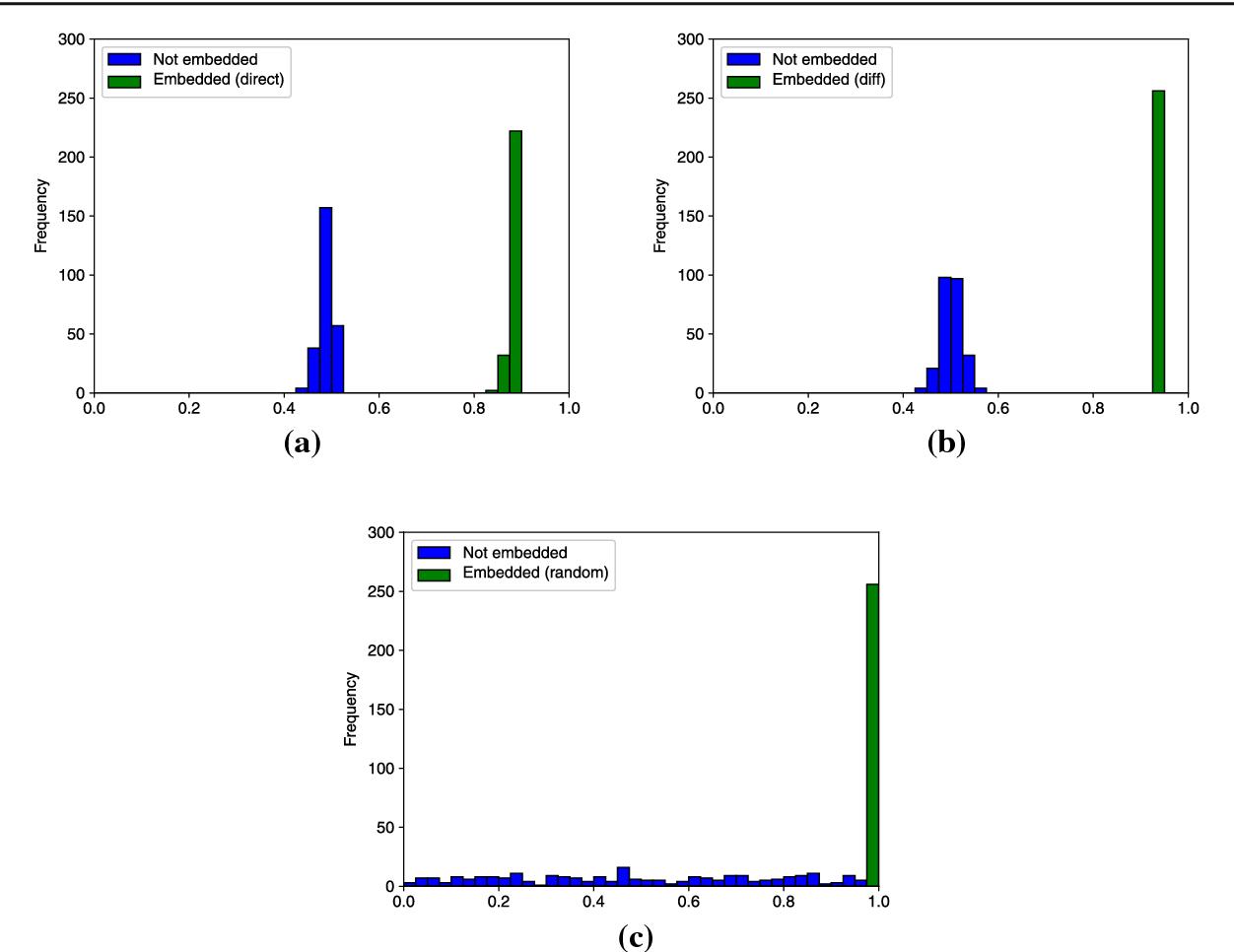 Figure 2 for Digital Watermarking for Deep Neural Networks