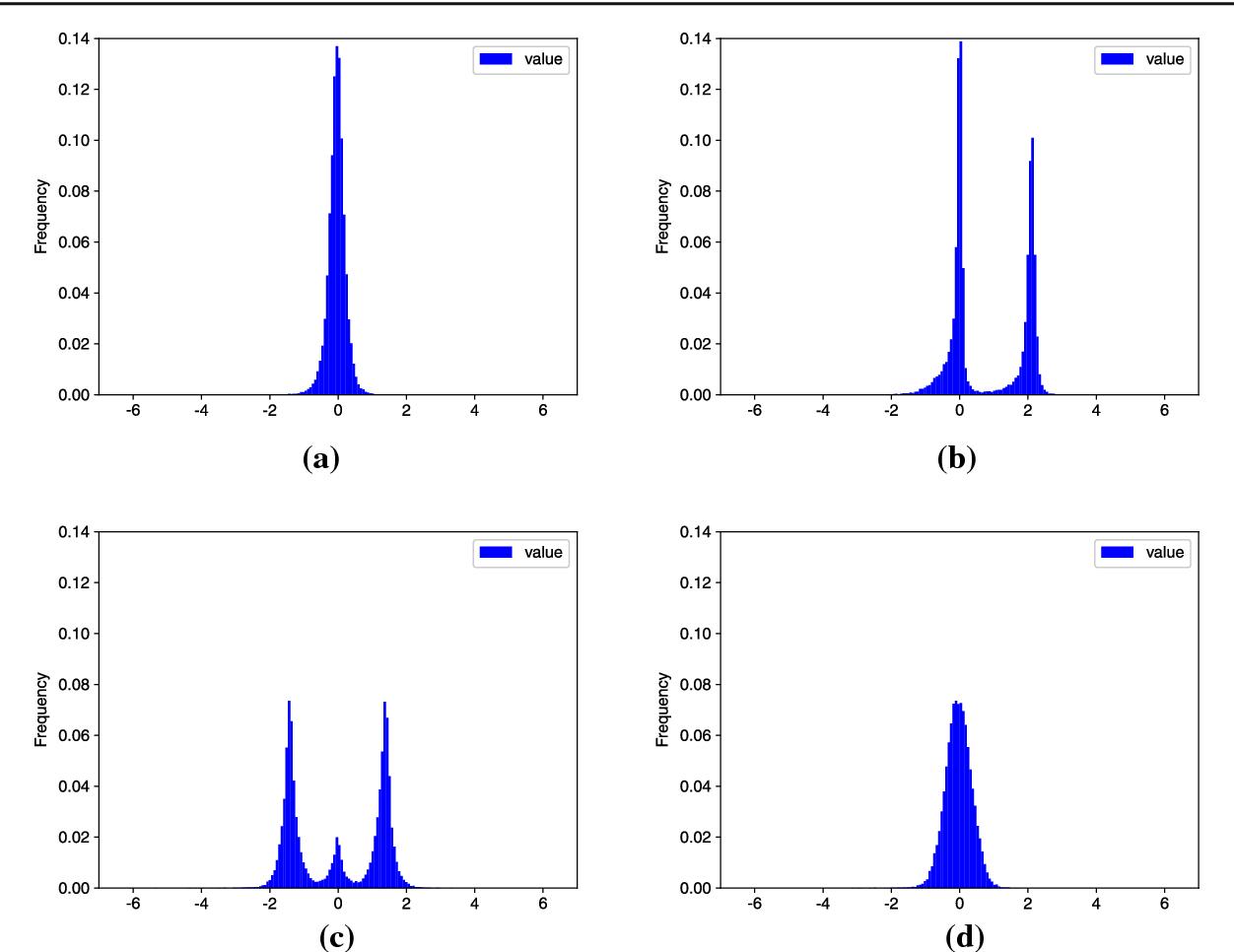Figure 4 for Digital Watermarking for Deep Neural Networks