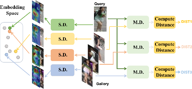 Figure 1 for Instance and Pair-Aware Dynamic Networks for Re-Identification