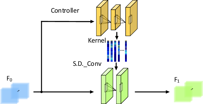 Figure 3 for Instance and Pair-Aware Dynamic Networks for Re-Identification