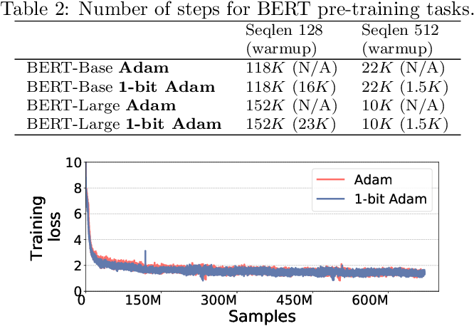 Figure 3 for 1-bit Adam: Communication Efficient Large-Scale Training with Adam's Convergence Speed