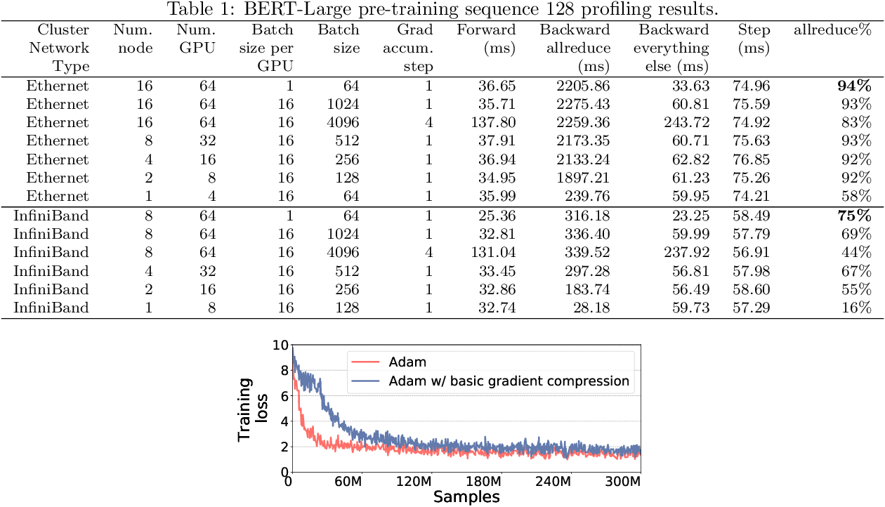 Figure 1 for 1-bit Adam: Communication Efficient Large-Scale Training with Adam's Convergence Speed