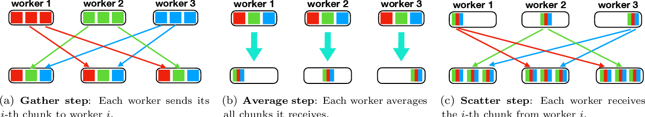Figure 4 for 1-bit Adam: Communication Efficient Large-Scale Training with Adam's Convergence Speed