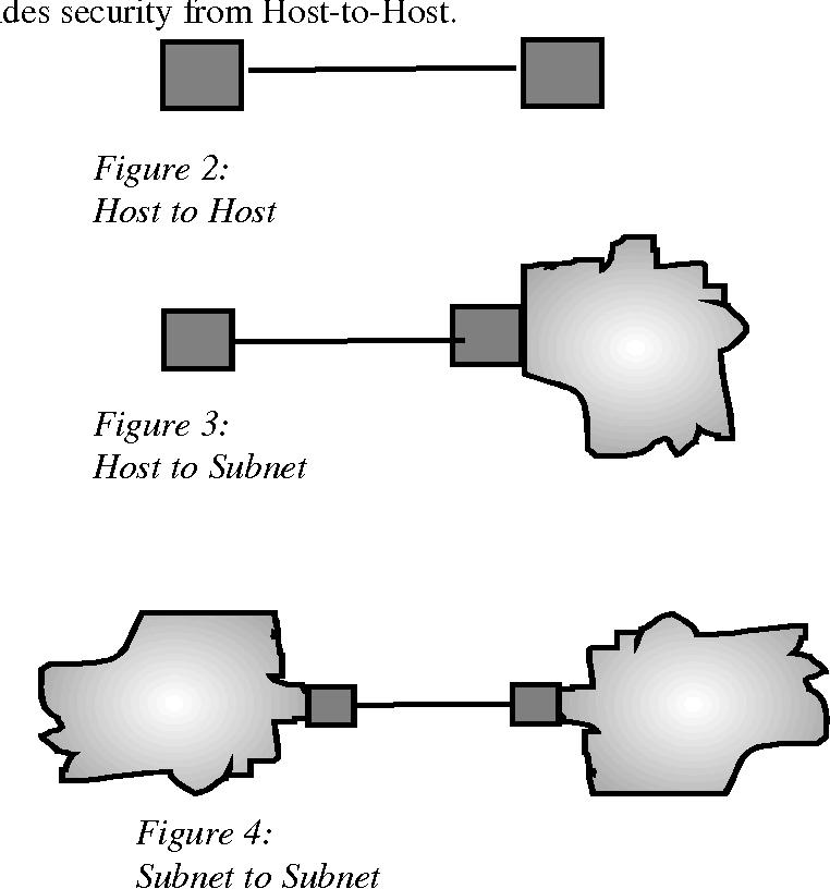 Figure 2: Host to Host