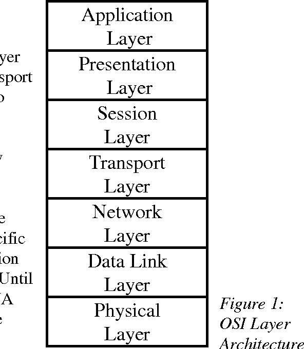 Figure 1: OSI Layer Architecture