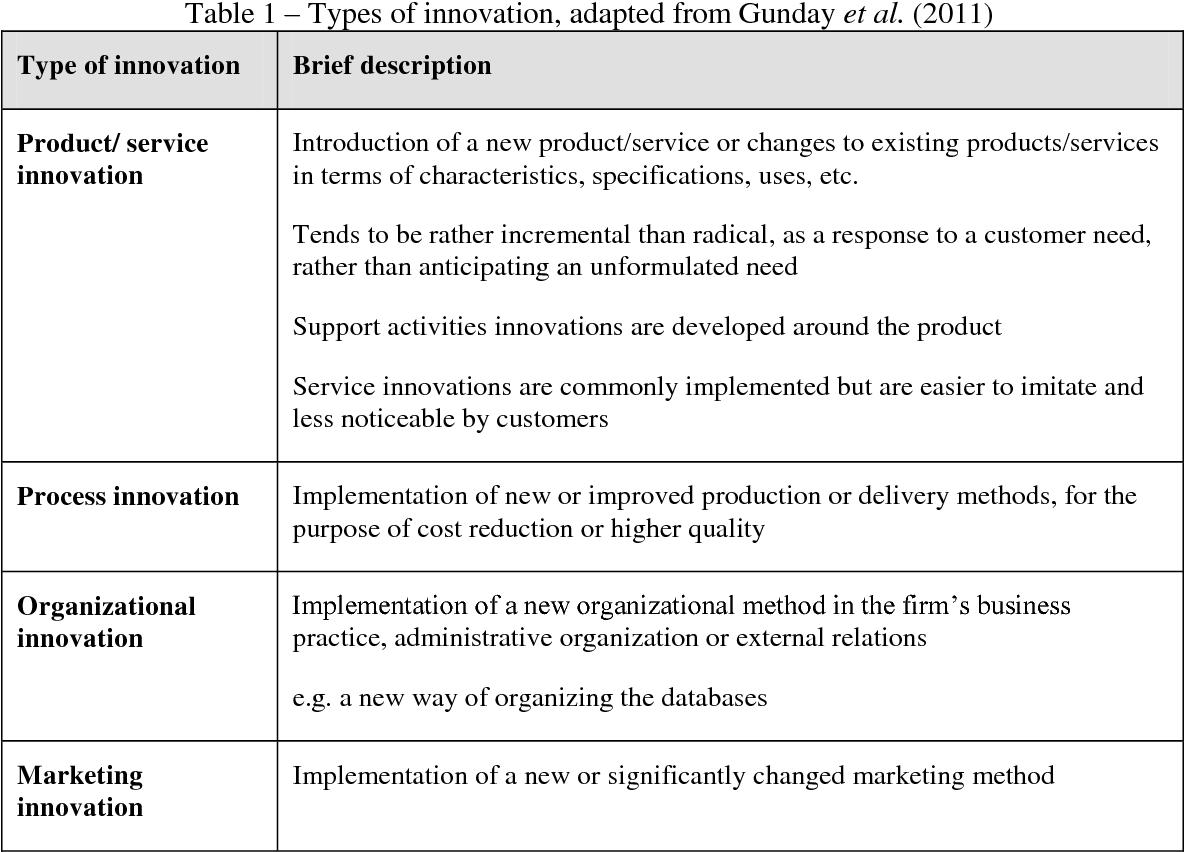 den hertog 4 dimensions of service innovation