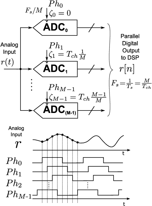 Design And Experimental Evaluation Of A Time Interleaved Adc