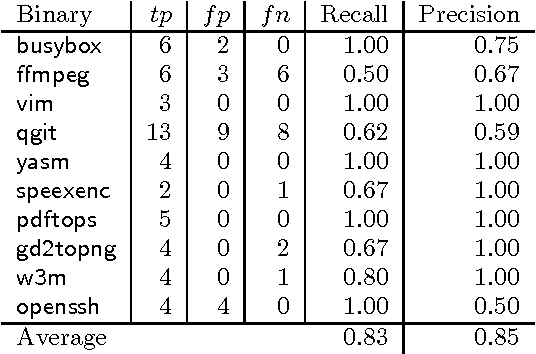 Table 4 from Finding software license violations through binary code