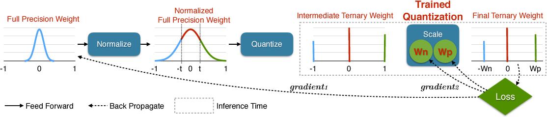 PDF] Trained Ternary Quantization - Semantic Scholar