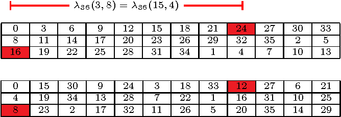 Figure 5: The representative matrices of the two isomorphic graphs C36(3, 8) and C36(15, 4).