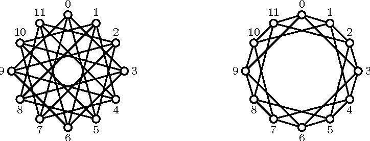 Figure 1: The isomorphic undirected graphs C12(3, 5) and C12(1, 3).