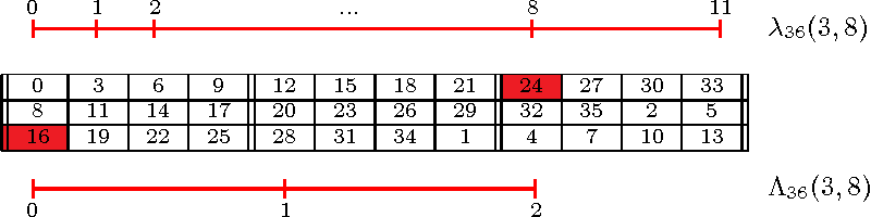 Figure 3: Matrix M36(3, 8); highlighted the elements mR−1,h = m2,0 and m0,(h+λ36(3,8)) mod C = m0,8, showing that λ36(3, 8) = 8. The blocks are separated by double lines, resulting in Λ36(3, 8) = λ36(3,8)