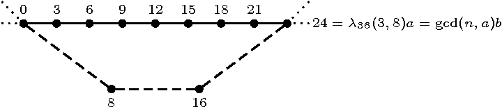 Figure 4: The parameter λ36(3, 8): a measure of the way a- and b-cycles are linked in C36(3, 8). Solid lines represent a-edges, while dashed lines represent b-edges.