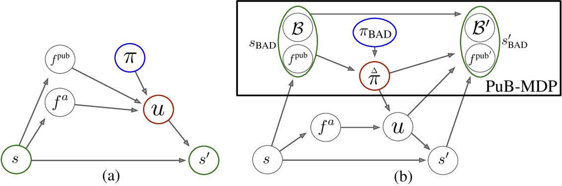 Figure 1 for Bayesian Action Decoder for Deep Multi-Agent Reinforcement Learning