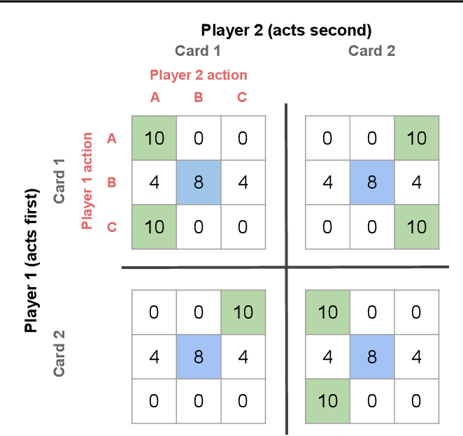 Figure 3 for Bayesian Action Decoder for Deep Multi-Agent Reinforcement Learning