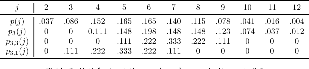 Figure 2 for Collusion in Unrepeated, First-Price Auctions with an Uncertain Number of Participants