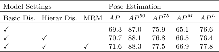Figure 4 for A Global to Local Double Embedding Method for Multi-person Pose Estimation