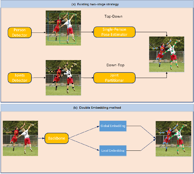 Figure 1 for A Global to Local Double Embedding Method for Multi-person Pose Estimation