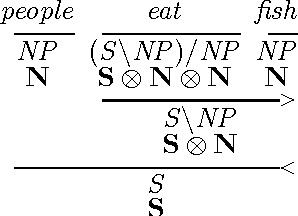 Figure 1 for Learning Type-Driven Tensor-Based Meaning Representations