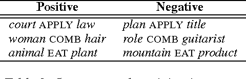 Figure 3 for Learning Type-Driven Tensor-Based Meaning Representations