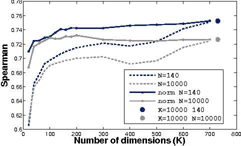 Figure 4 for Learning Type-Driven Tensor-Based Meaning Representations
