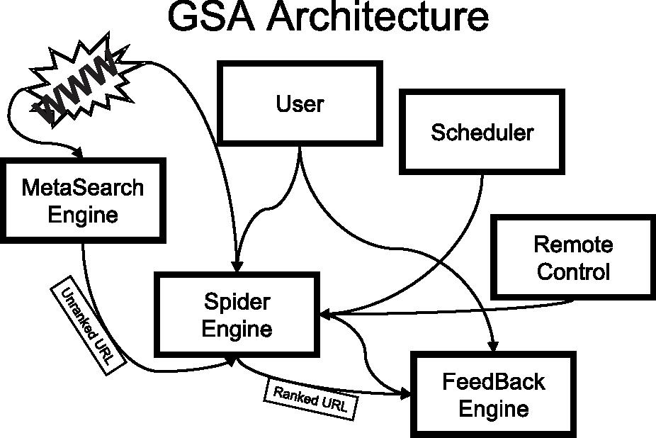 Figure 1 for Intelligent Anticipated Exploration of Web Sites