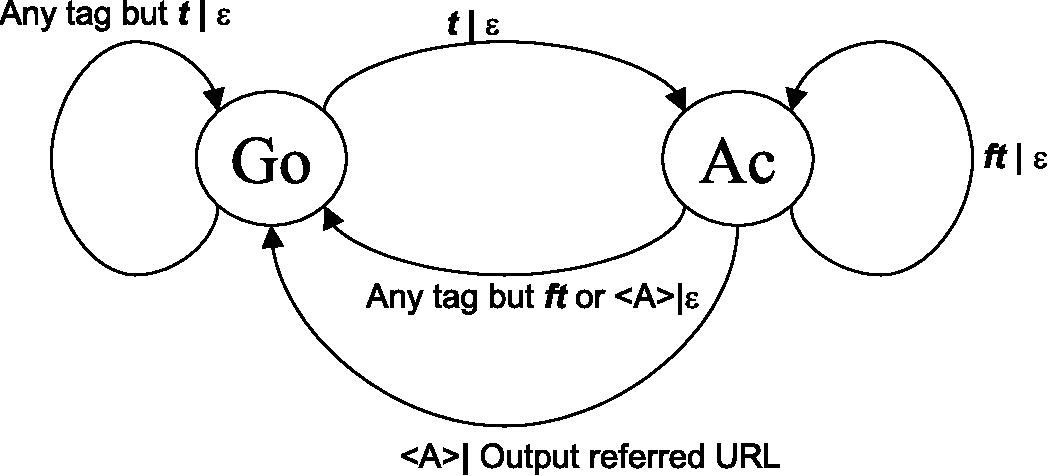 Figure 3 for Intelligent Anticipated Exploration of Web Sites