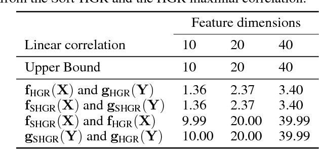 Figure 2 for An Efficient Approach to Informative Feature Extraction from Multimodal Data