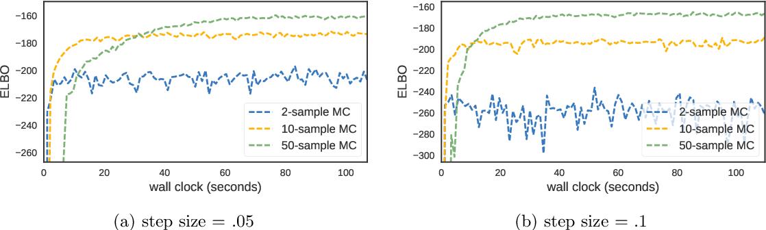Figure 1 for Reducing Reparameterization Gradient Variance