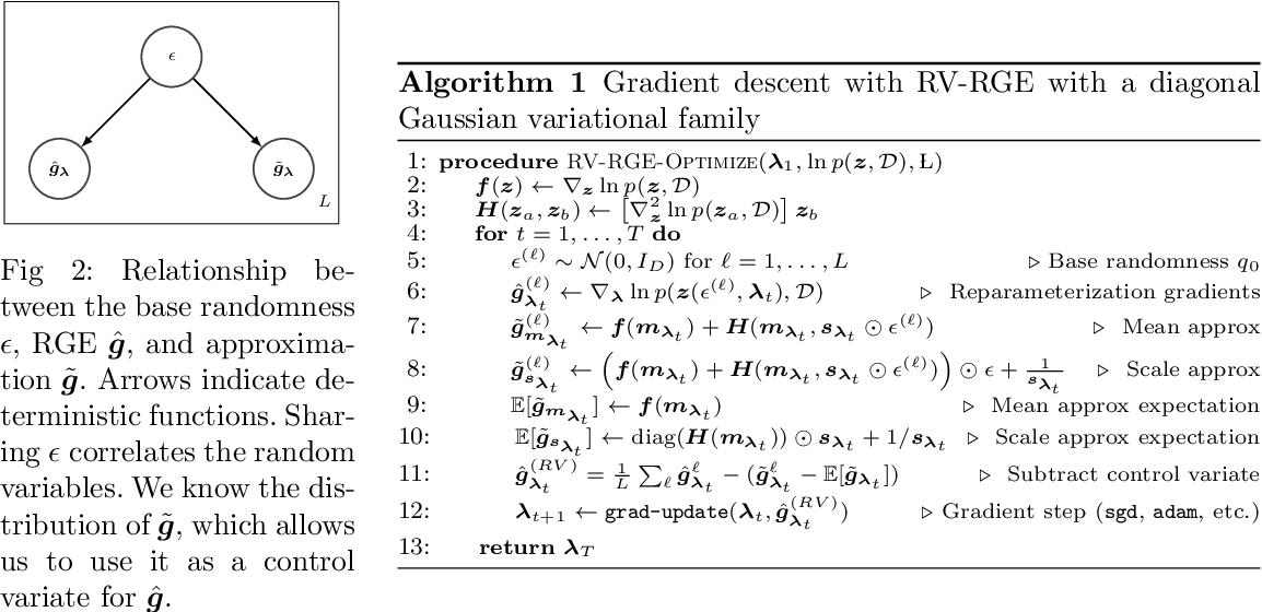 Figure 3 for Reducing Reparameterization Gradient Variance