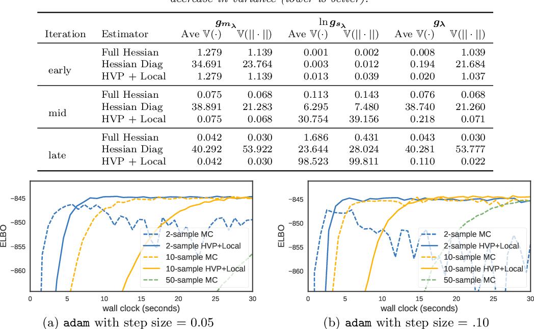 Figure 2 for Reducing Reparameterization Gradient Variance