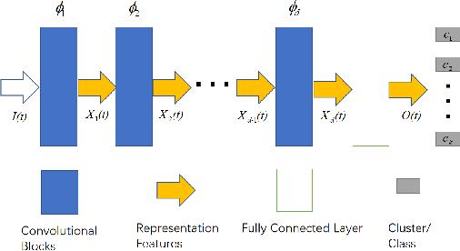 Figure 2 for On Designing Good Representation Learning Models