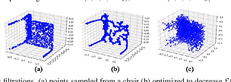Figure 2 for A Topology Layer for Machine Learning