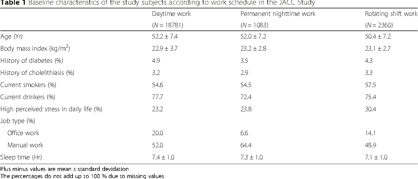 Table 1 Baseline characteristics of the study subjects according to work schedule in the JACC Study