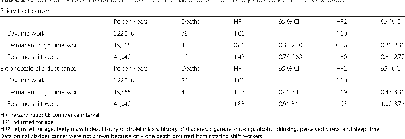Table 2 Association between rotating shift work and the risk of death from biliary tract cancer in the JACC Study
