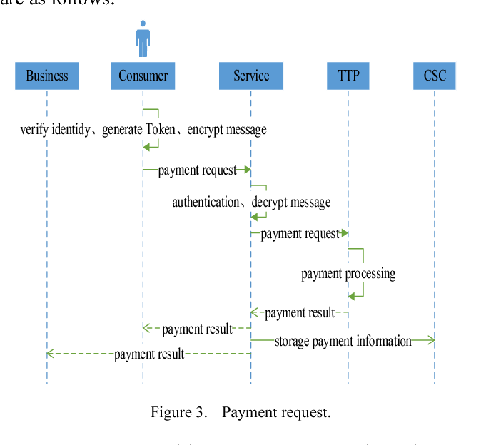 Mobile payment protocol based on dynamic mobile phone token