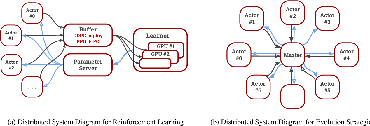 Figure 3 for SURREAL-System: Fully-Integrated Stack for Distributed Deep Reinforcement Learning