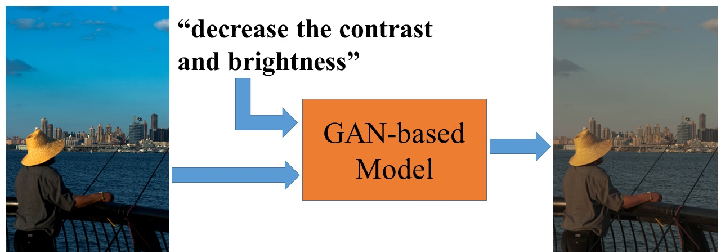 Figure 1 for Learning to Globally Edit Images with Textual Description