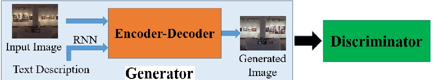 Figure 3 for Learning to Globally Edit Images with Textual Description