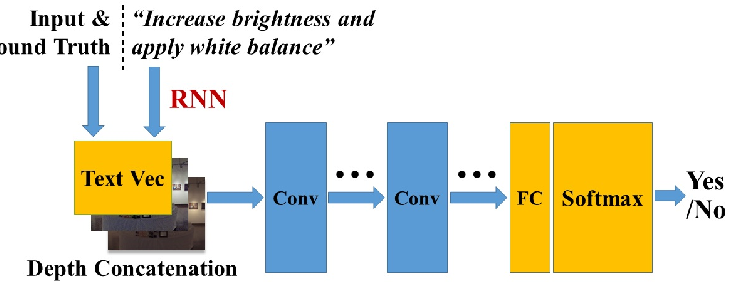 Figure 4 for Learning to Globally Edit Images with Textual Description