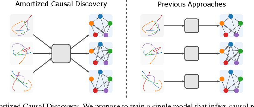 Figure 1 for Amortized Causal Discovery: Learning to Infer Causal Graphs from Time-Series Data