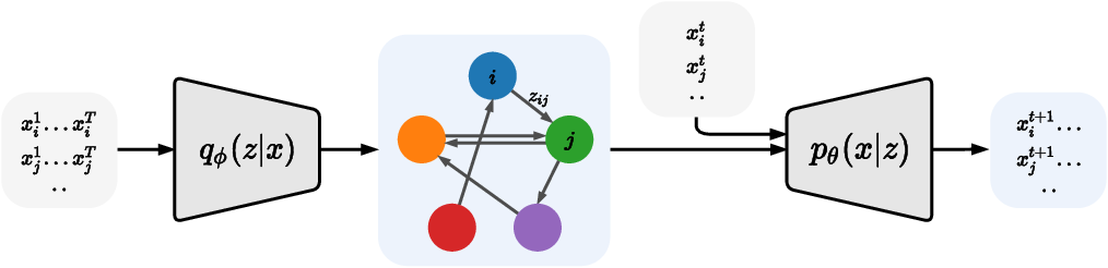 Figure 3 for Amortized Causal Discovery: Learning to Infer Causal Graphs from Time-Series Data