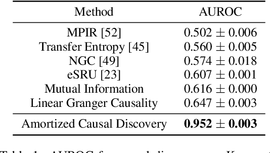 Figure 2 for Amortized Causal Discovery: Learning to Infer Causal Graphs from Time-Series Data
