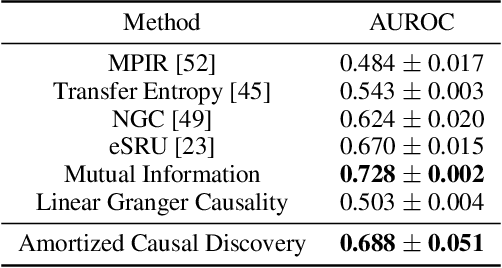 Figure 4 for Amortized Causal Discovery: Learning to Infer Causal Graphs from Time-Series Data