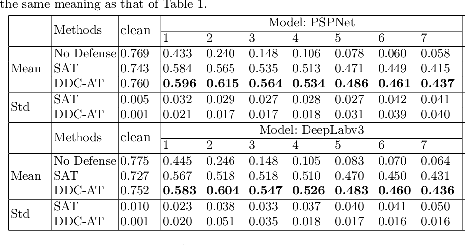 Figure 4 for Dynamic Divide-and-Conquer Adversarial Training for Robust Semantic Segmentation