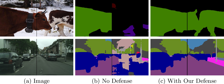 Figure 1 for Dynamic Divide-and-Conquer Adversarial Training for Robust Semantic Segmentation